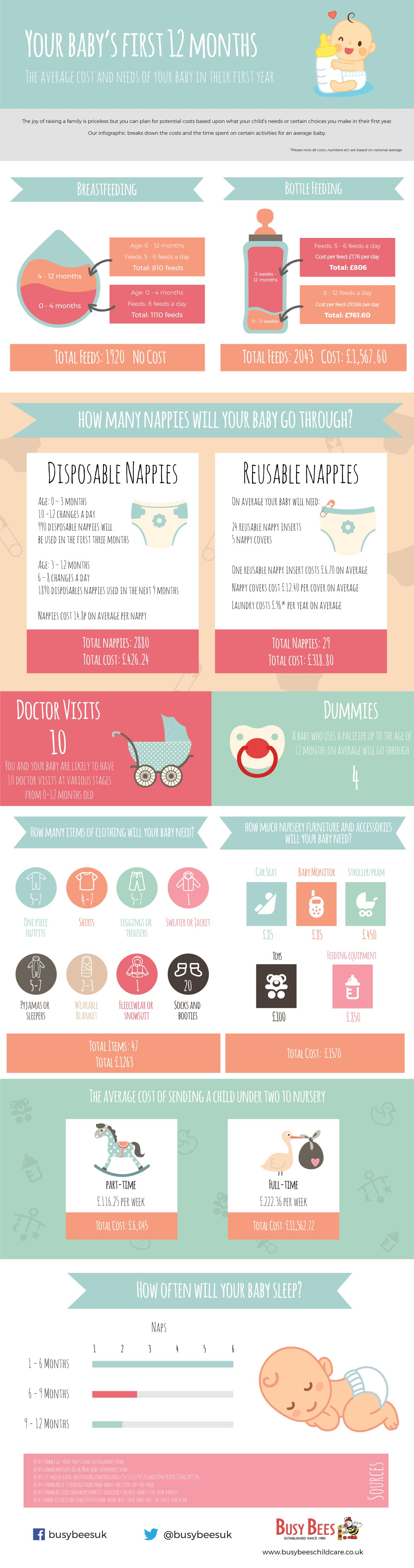 What's the average cost of having a baby?